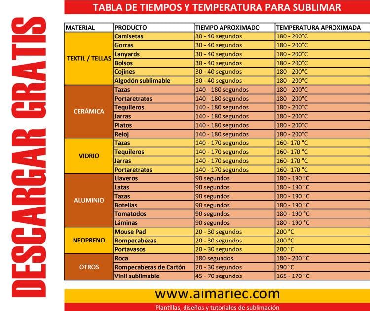 Tiempos y temperaturas para sublimar