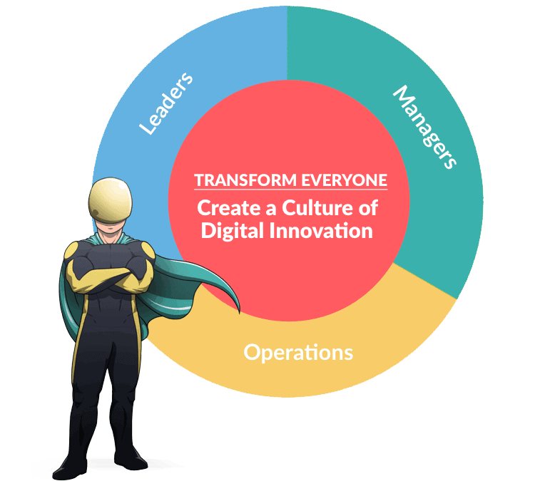 Digital Transformation Executive Courses - Transformation for Everyone