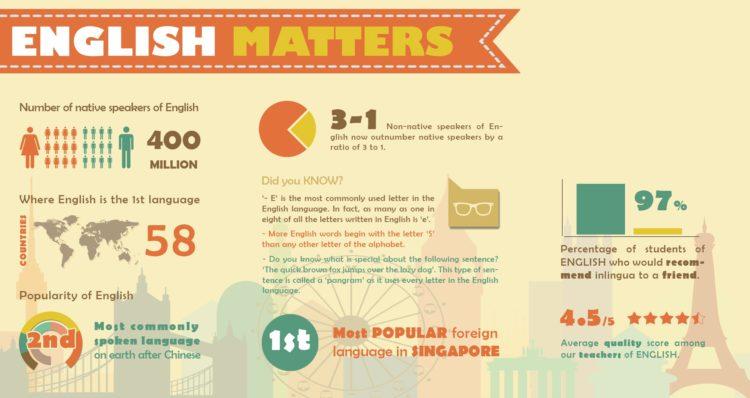 Как самостоятельно изучить английский язык?