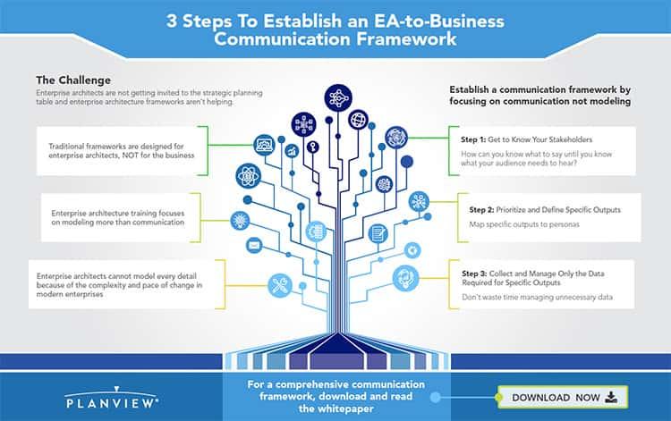 3 Steps to Establish an EA to Business Communication Framework