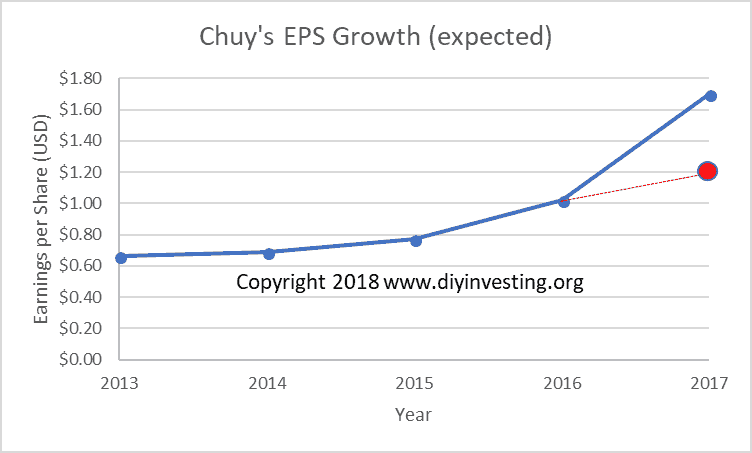 If you exclude the effect of the Tax Cuts and Jobs Act of 2017, Chuy's earnings can be estimated at a maximum of $1.20 per share.