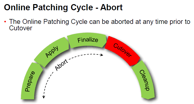Apps DBA Online Patching Cycle