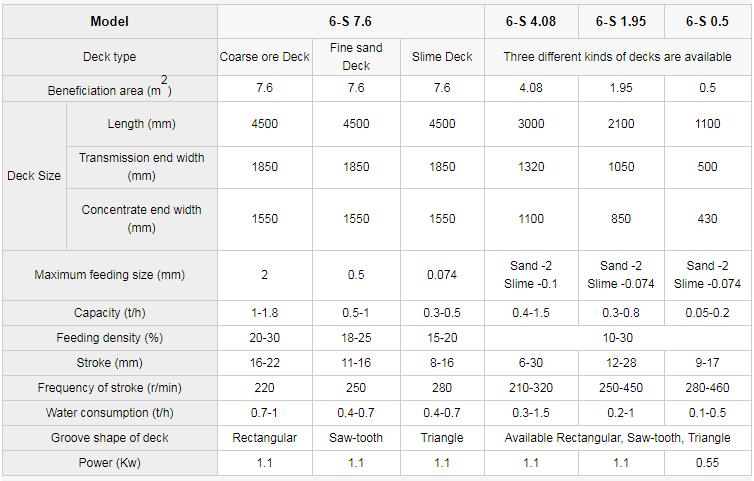 shaker table datas