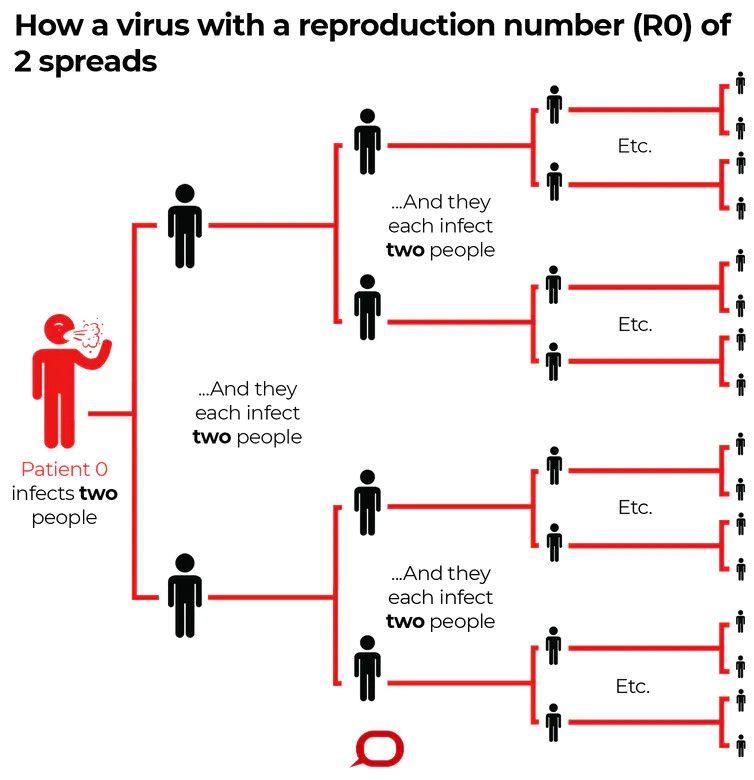 Esquema propagación virus