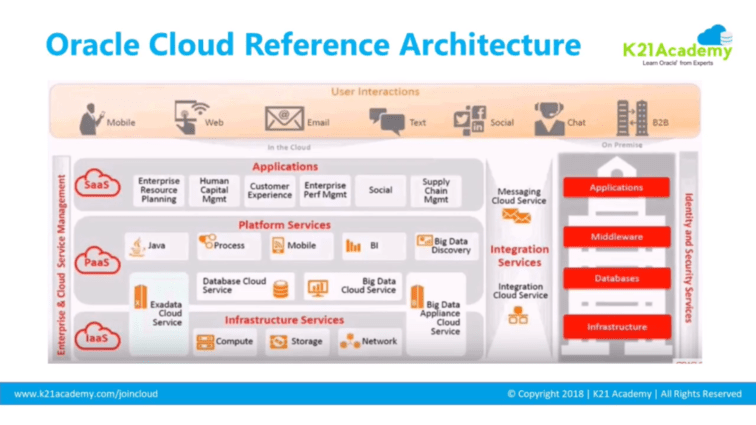 Oracle cloud refrence architecture