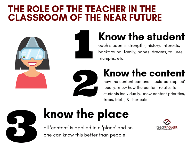 The Role Of The Teacher In The Near-Future Classroom