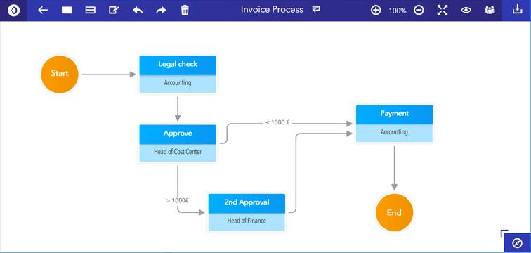 DocuWare Process Planner