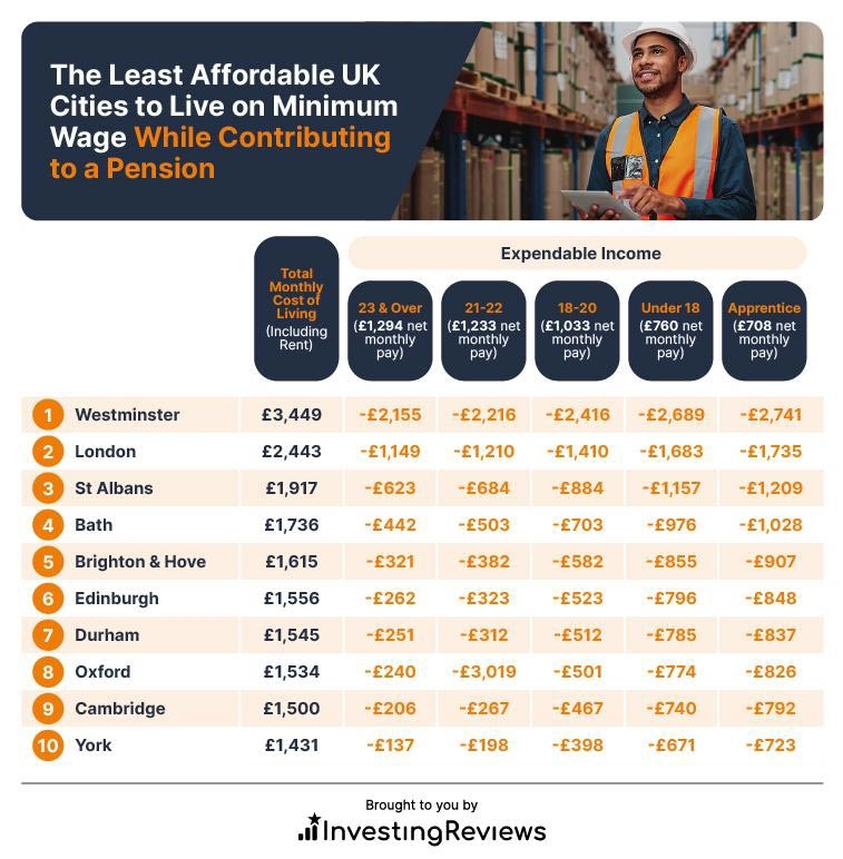 The Least Affordable UK Cities to Live on Minimum Wage While Contributing to a Pension