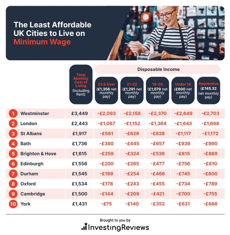 The Least Affordable UK Cities to Live on Minimum Wage