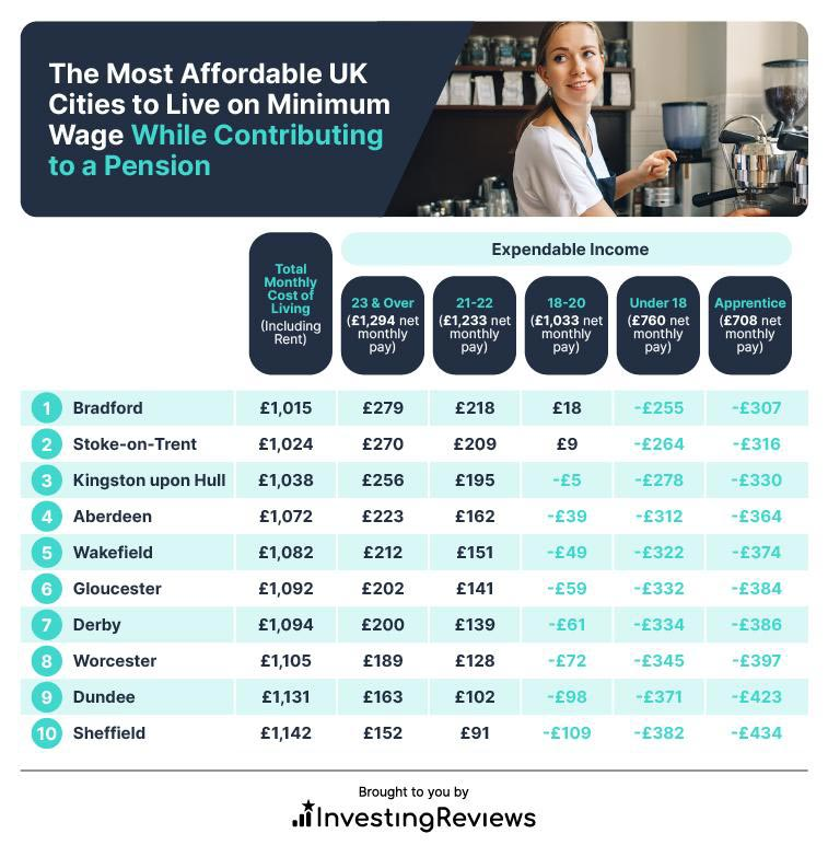 The Most Affordable UK Cities to Live on Minimum Wage While Contributing to a Pension