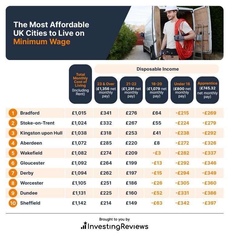 The most affordable UK Cities to live on minimum wage