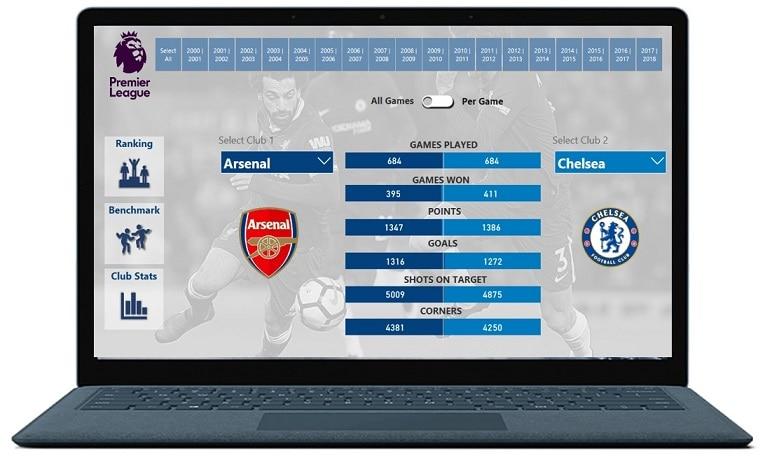 English Premier League Stats in Microsoft Power BI