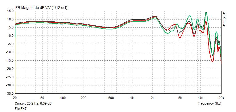 FiiO FH7 frequency response with different filters