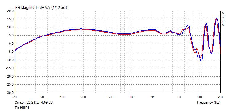Tin Hifi P1 frequency response