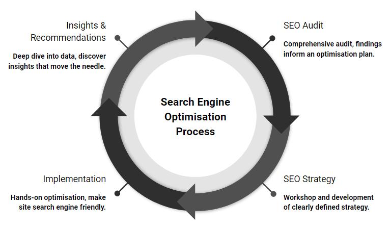 search engine optimisation process