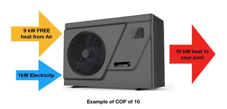 Pool heat pump input and output