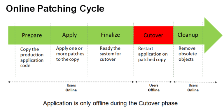 Online Patching Cycle (adop-phases)