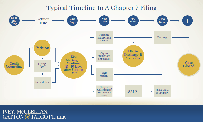 A typical timeline in a Chapter 7 Bankruptcy Filing from Credit Counseling to Debt Discharge and Case Closing