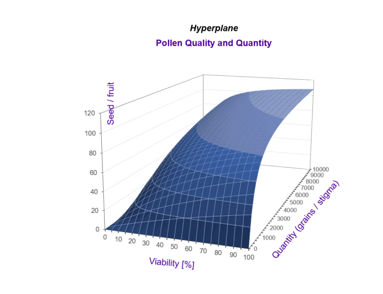 Pollen quality and quantity hyperplane