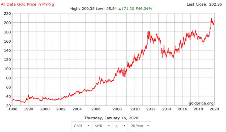 Carta 20 tahun prestasi harga emas dunia