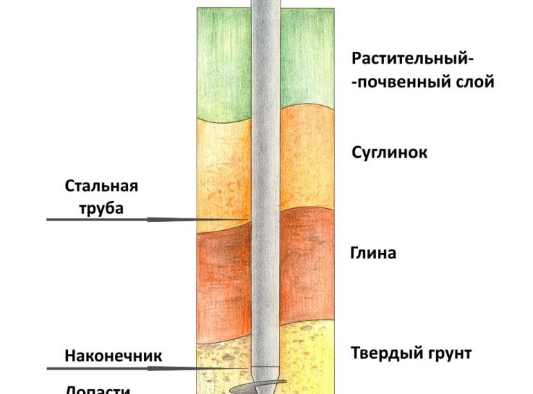 Фундамент для деревянного дома. Какой выбрать