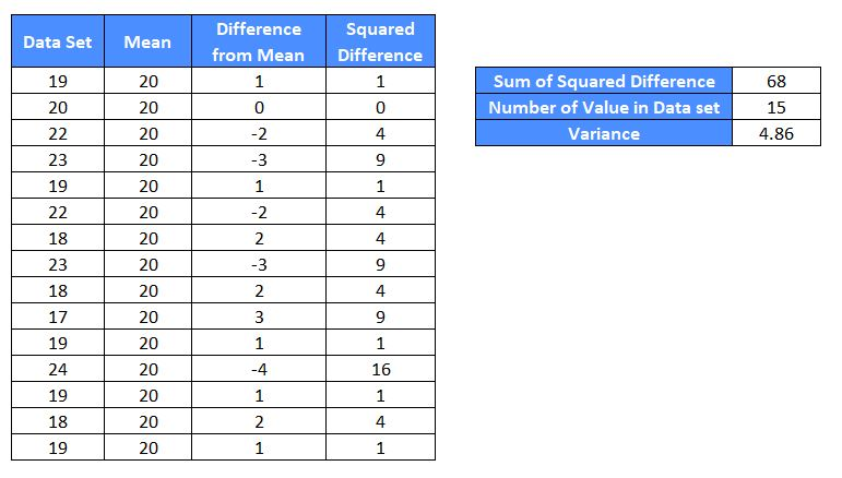Measures of variation - Manual Calculation of Variance