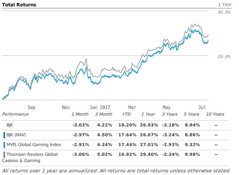 comparativa etf indice rentabilidad