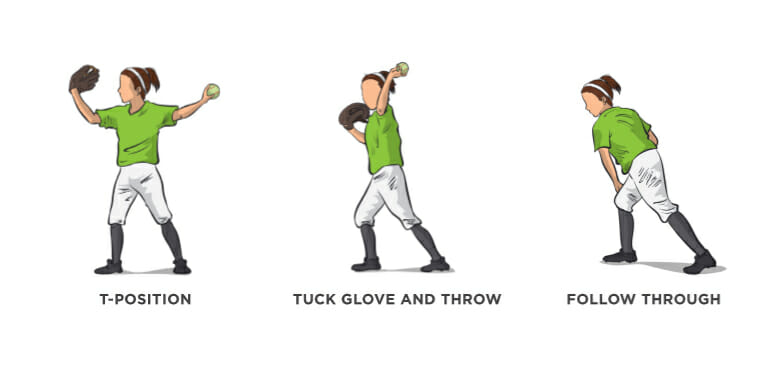 Glove Tuck Softball Throwing Drill