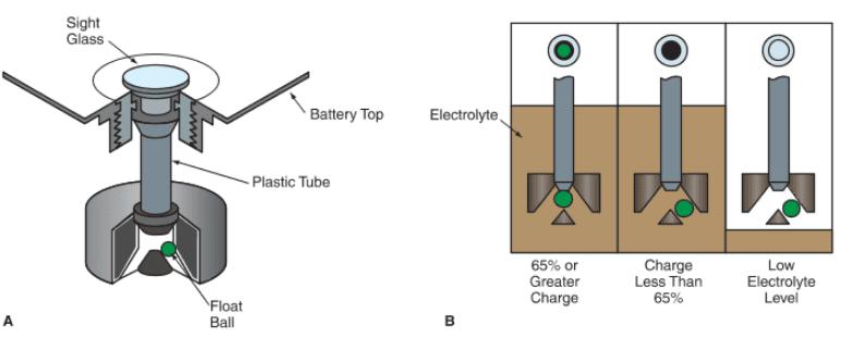 Hydrometer- Battery Charging Indicator