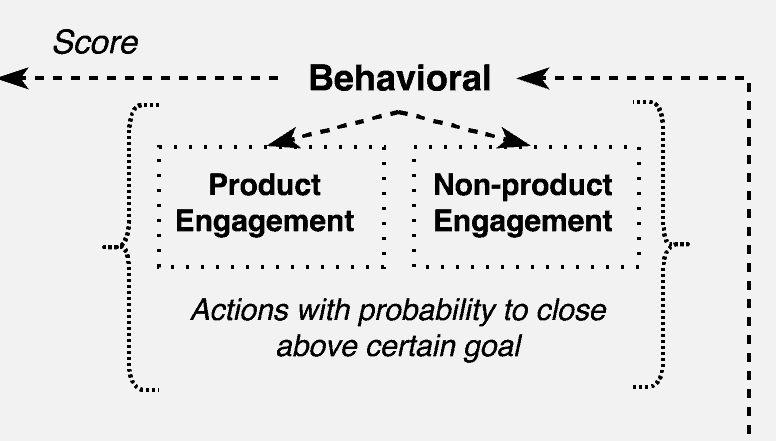 lead nurturing donnees comportementales