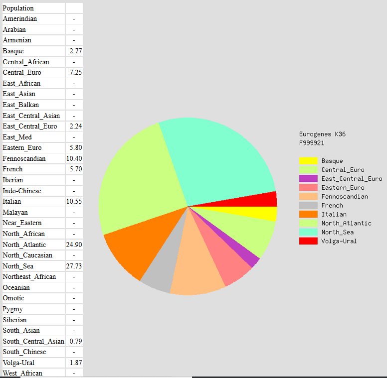 Ethnicity estimate for medieval British