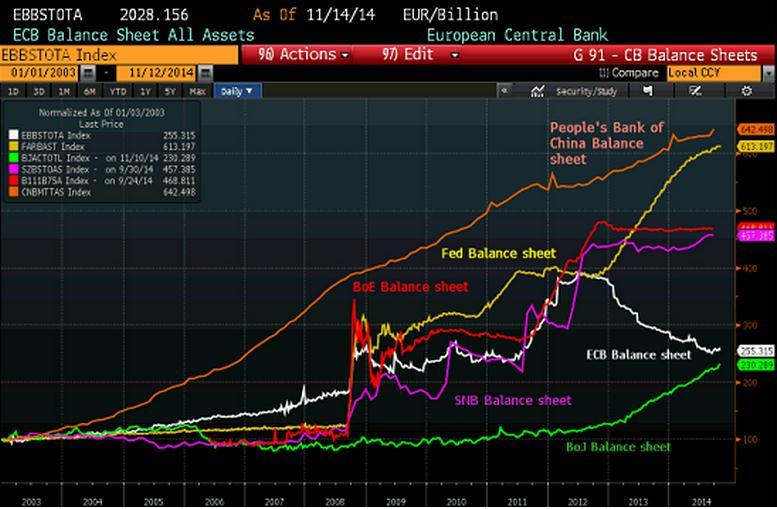 Oferta monetaria bancos centrales