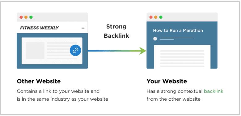 strong-backlink