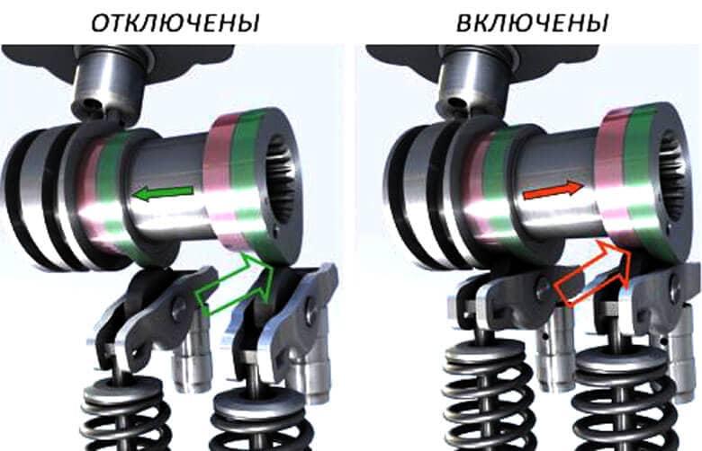 Система отключения цилиндров автоконцерна Фольксваген