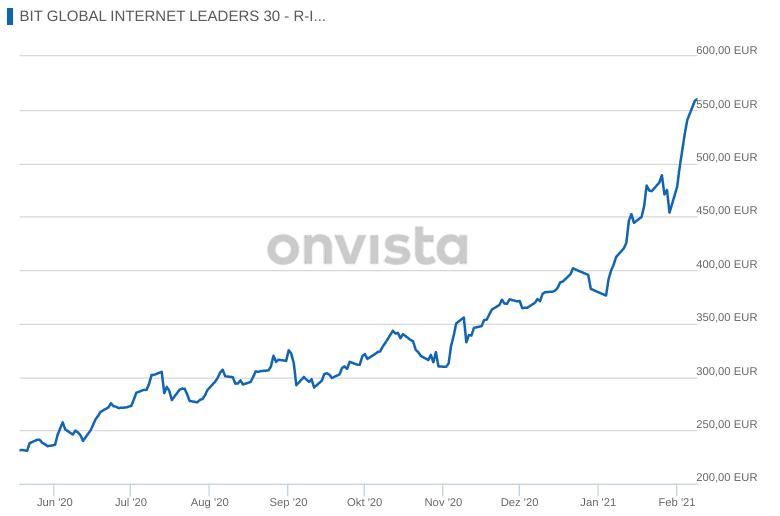 Chart BIT Global Internet Leaders 30 R - I Fonds
