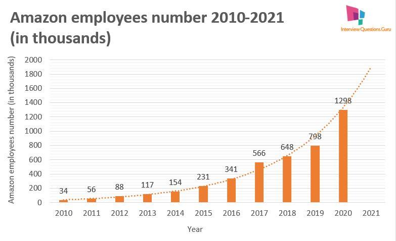 amazon employment workforce