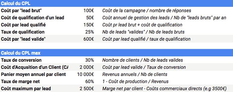 calcul cout lead cpl tableau