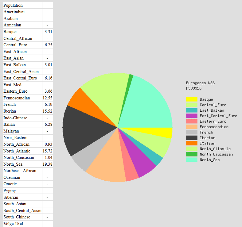 Another ethnicity estimate for a person in medieval england