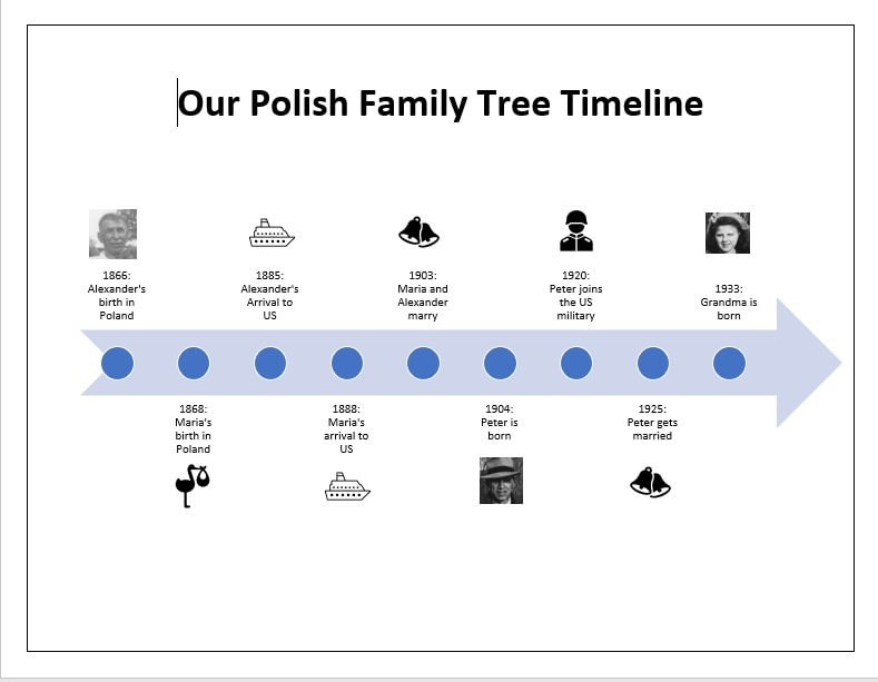 example of a family tree timeline showing my ancestors journey from poland to the birth of my grandmother in new jersey