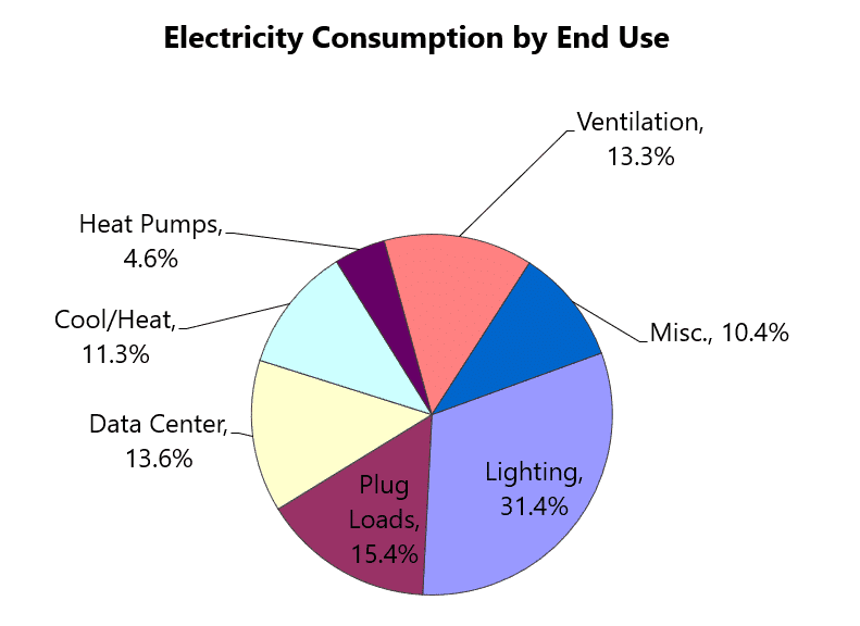 energy audit report energy balance electricity consumption by end use kw engineering consultant