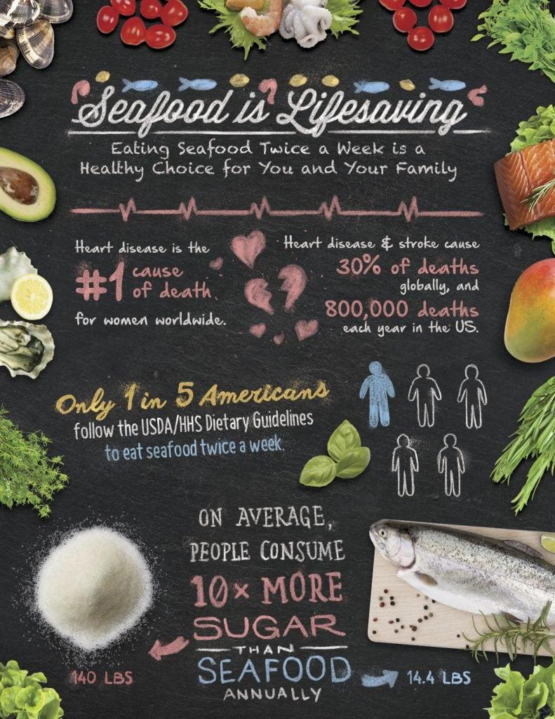 Heart healthy fish