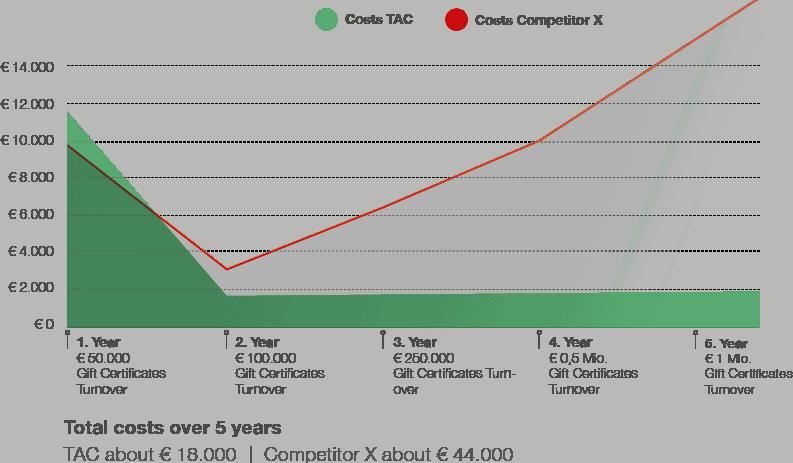 Grafik Chart EN