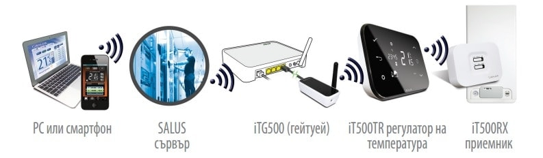 Интернет контролиран термостат Salus iT500
