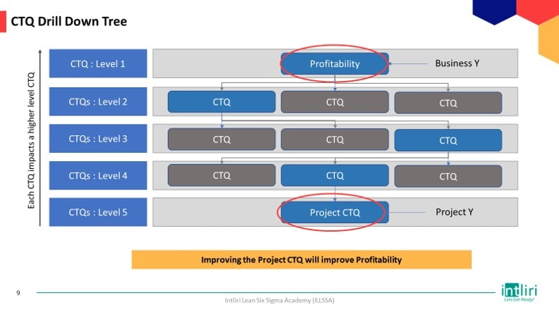 CTQ Drill Down Tree template for Define phase of DMAIC project