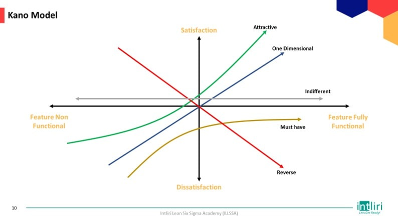 Kano model template for define phase of DMAIC project
