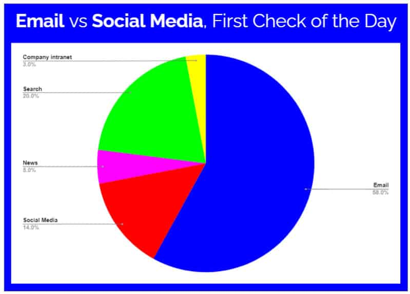 email marketing statistics email vs social media first check of the day optimonster Blue Dolphin titled Website Marketing Guide