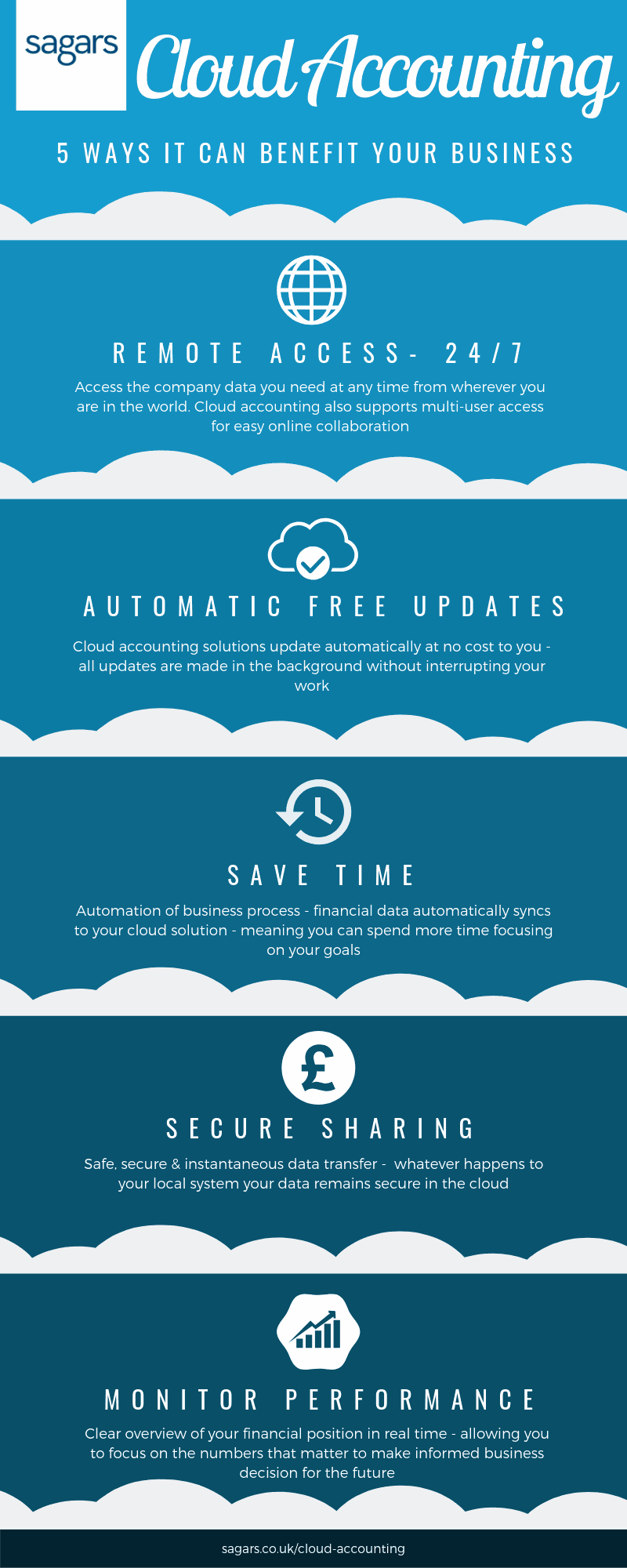5 benefits of cloud accounting - an infographic