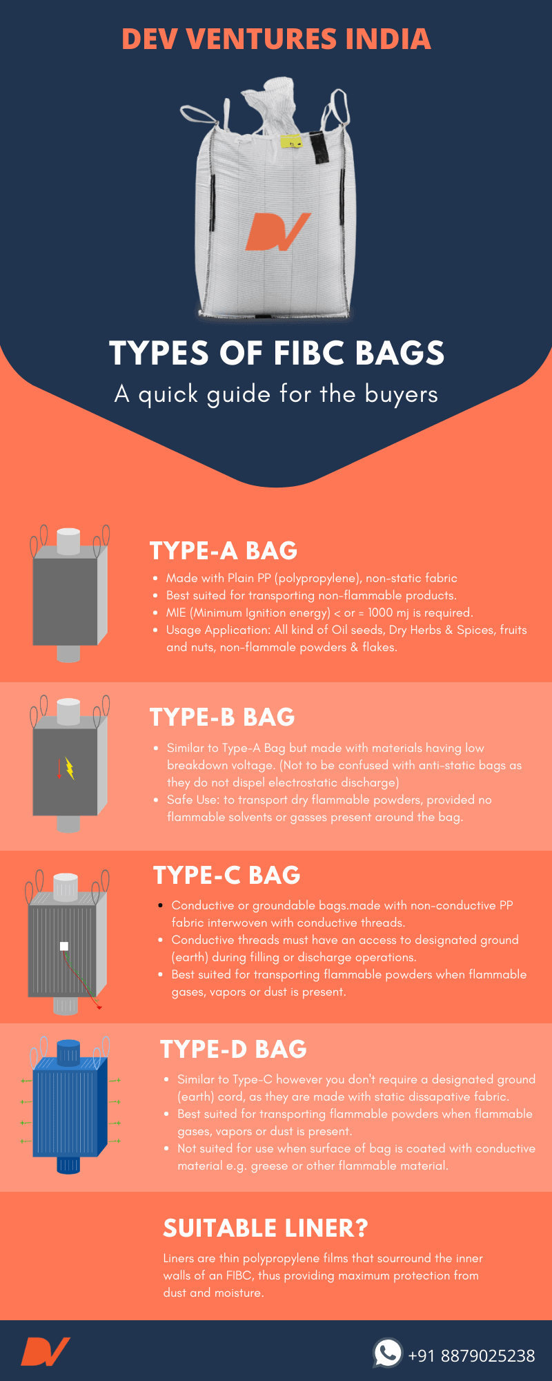 Different Types of Fibc bags infographics