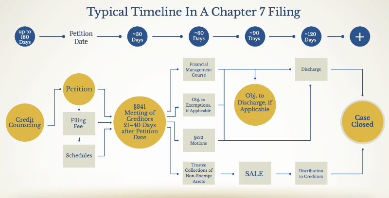 The typical timeline in a Chapter 7 Bankruptcy filing for Ivey McClellan Attorney clients