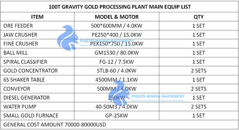 rock gold plant budget